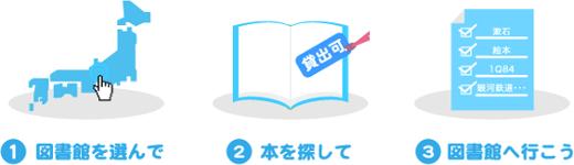 カーリル手順①-③