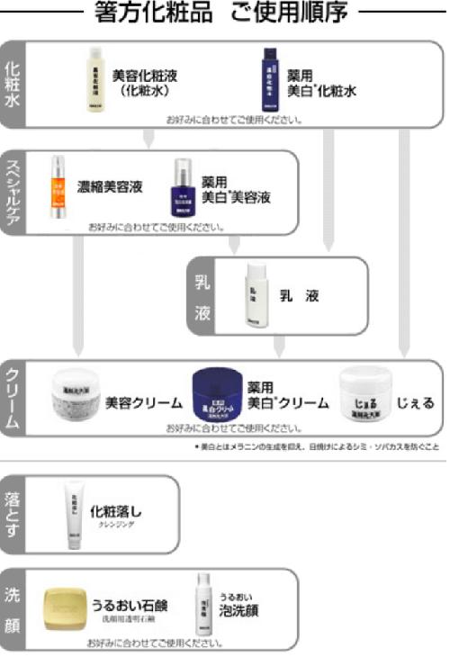 箸方化粧品ご使用順序